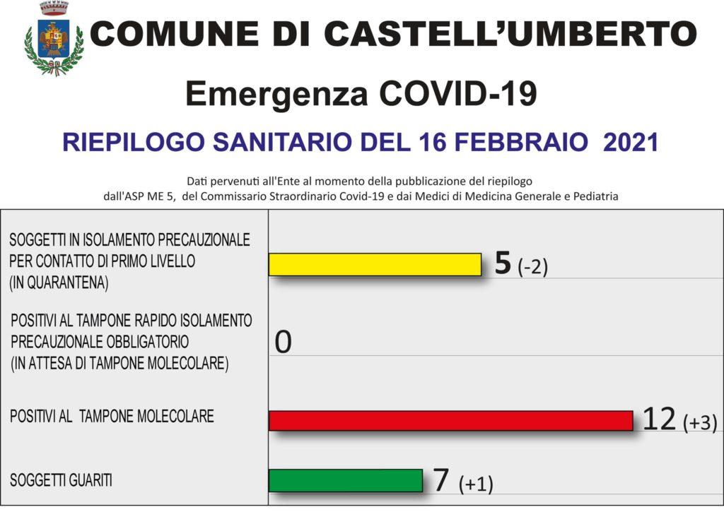 COVID-19 – RIEPILOGO SANITARIO DEL 16 FEBBRAIO 2021