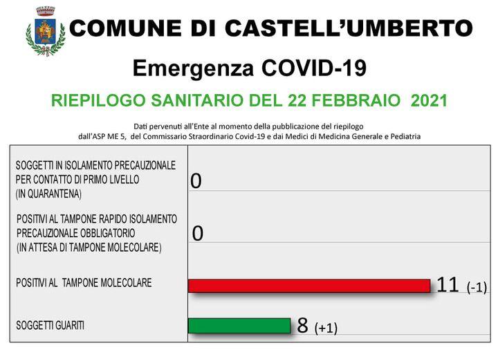 COVID-19 – RIEPILOGO SANITARIO DEL 22 FEBBRAIO 2021