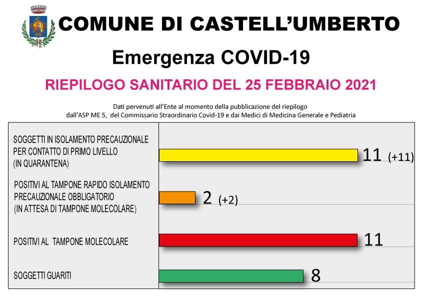 COVID-19 – RIEPILOGO SANITARIO DEL 25 FEBBRAIO 2021