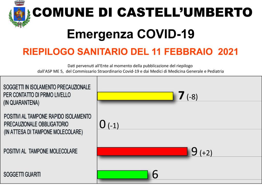 COVID-19 – RIEPILOGO SANITARIO DEL 11 FEBBRAIO 2021