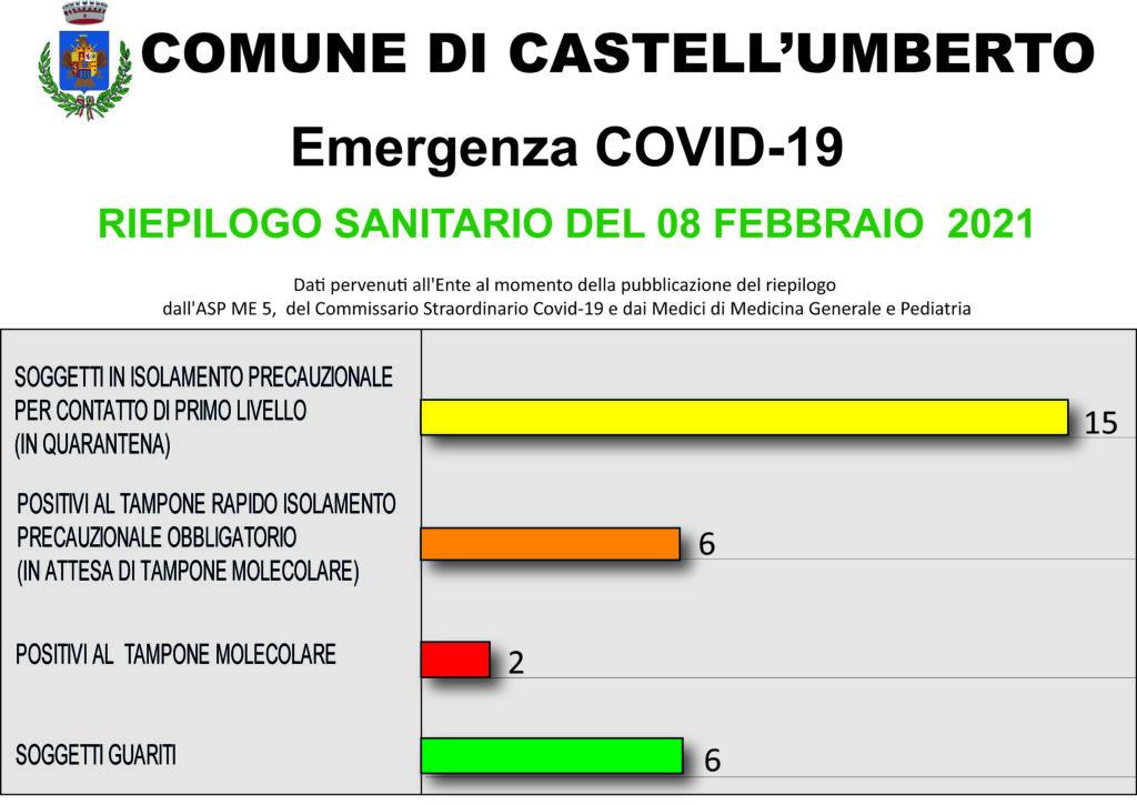 EMERGENZA COVID-19 – RIEPILOGO SANITARIO DEL 08 FEBBRAIO 2021