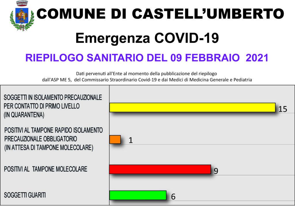 EMERGENZA COVID-19 – RIEPILOGO SANITARIO DEL 09 FEBBRAIO 2021
