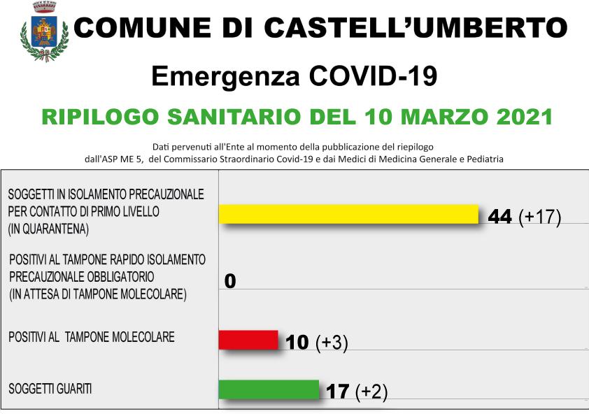 COVID-19 – RIEPILOGO SANITARIO DEL 10 MARZO 2021