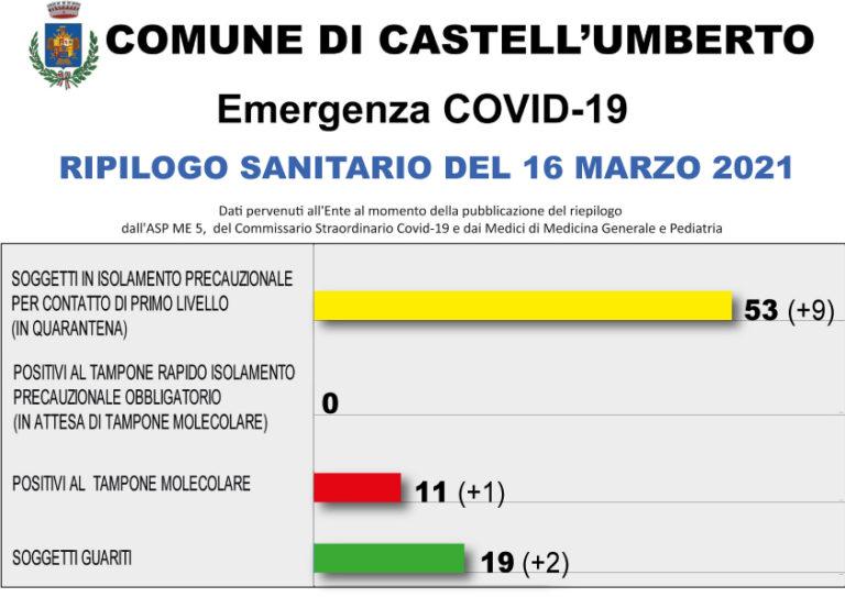 COVID-19 – RIEPILOGO SANITARIO DEL 16 MARZO 2021