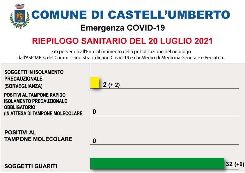 COVID-19 – RIEPILOGO SANITARIO DEL 20 LUGLIO 2021