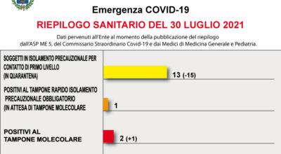 COVID-19 – RIEPILOGO SANITARIO DEL 30 LUGLIO 2021