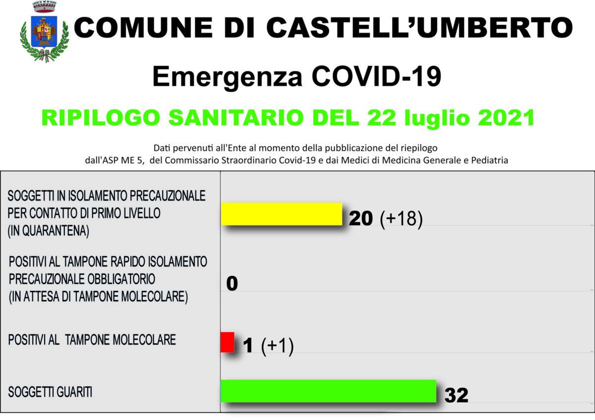 COVID-19 – RIEPILOGO SANITARIO DEL 22 LUGLIO 2021