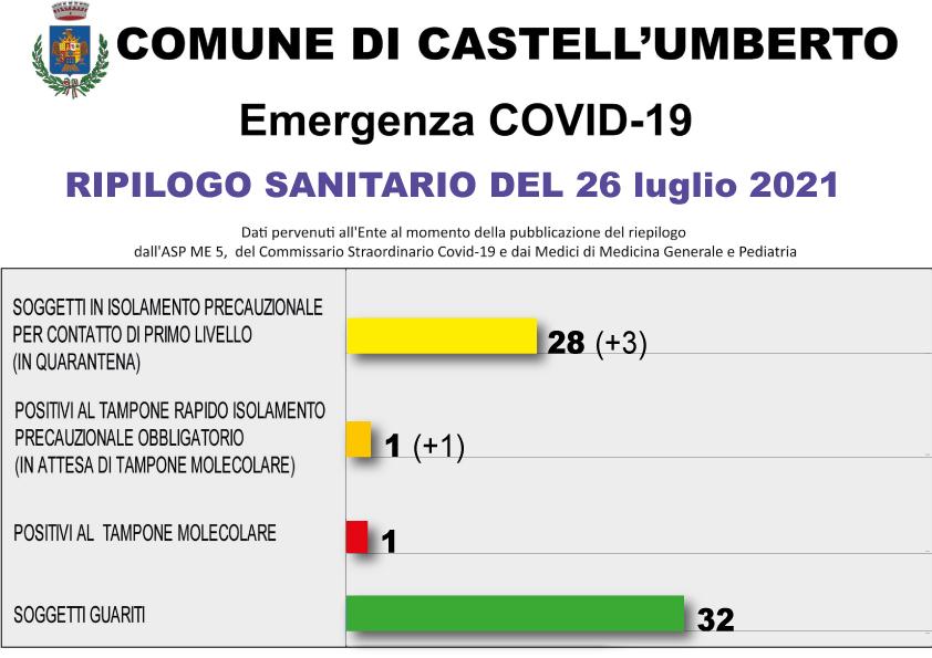 COVID-19 – RIEPILOGO SANITARIO DEL 26 LUGLIO 2021