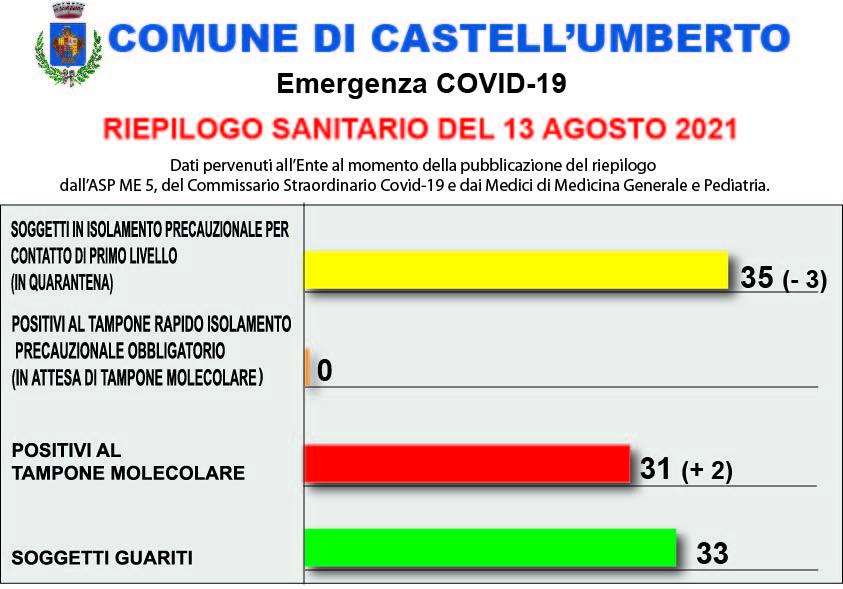 COVID-19 – RIEPILOGO SANITARIO DEL 13 AGOSTO 2021