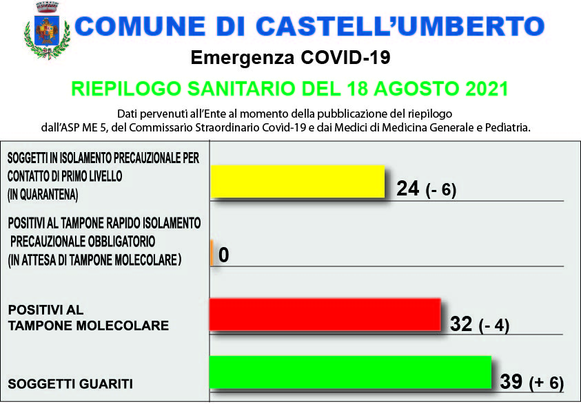 COVID-19 – RIEPILOGO SANITARIO DEL 18 AGOSTO 2021