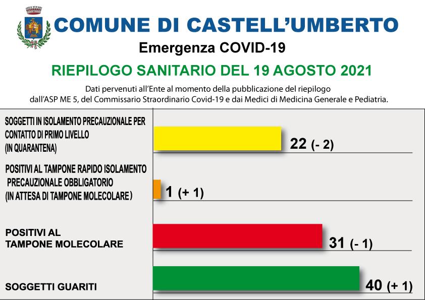 COVID-19 – RIEPILOGO SANITARIO DEL 19 AGOSTO 2021