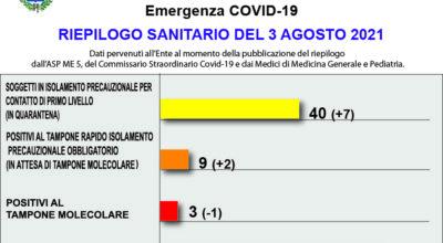 COVID-19 – RIEPILOGO SANITARIO DEL 3 AGOSTO 2021