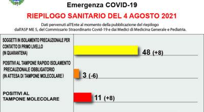 COVID-19 – RIEPILOGO SANITARIO DEL 4 AGOSTO 2021