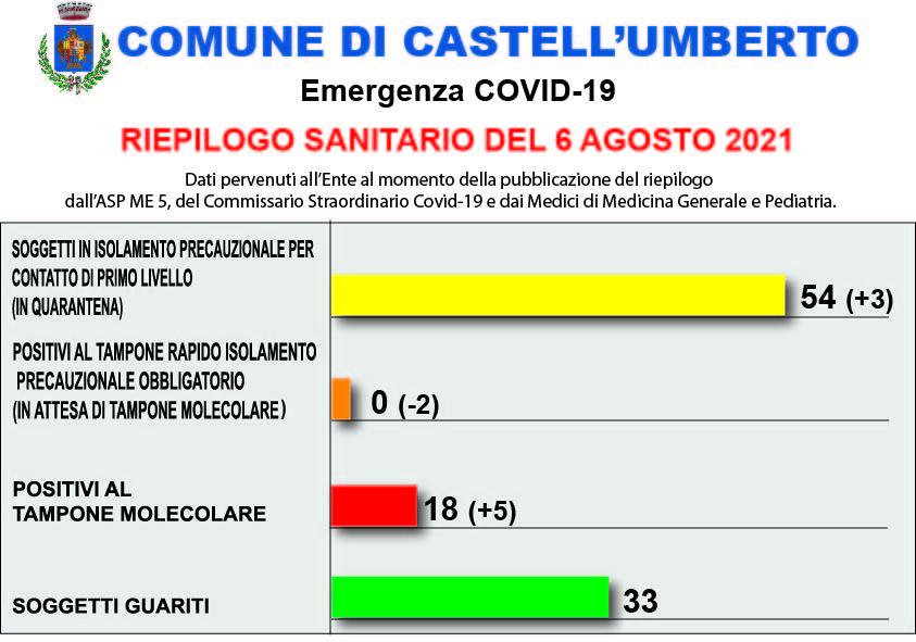 COVID-19 – RIEPILOGO SANITARIO DEL 6 AGOSTO 2021