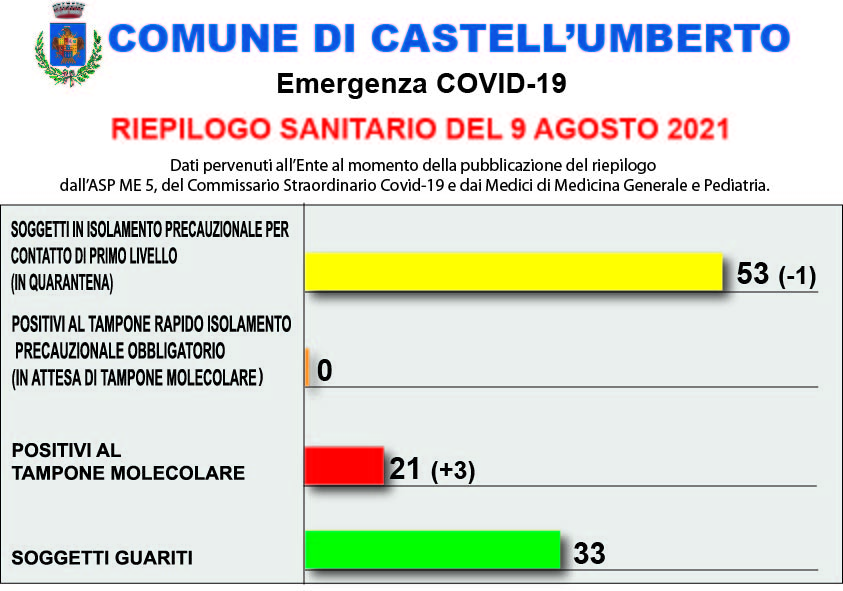 COVID-19 – RIEPILOGO SANITARIO DEL 9 AGOSTO 2021