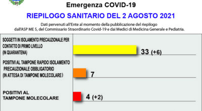 COVID-19 – RIEPILOGO SANITARIO DEL 2 AGOSTO 2021