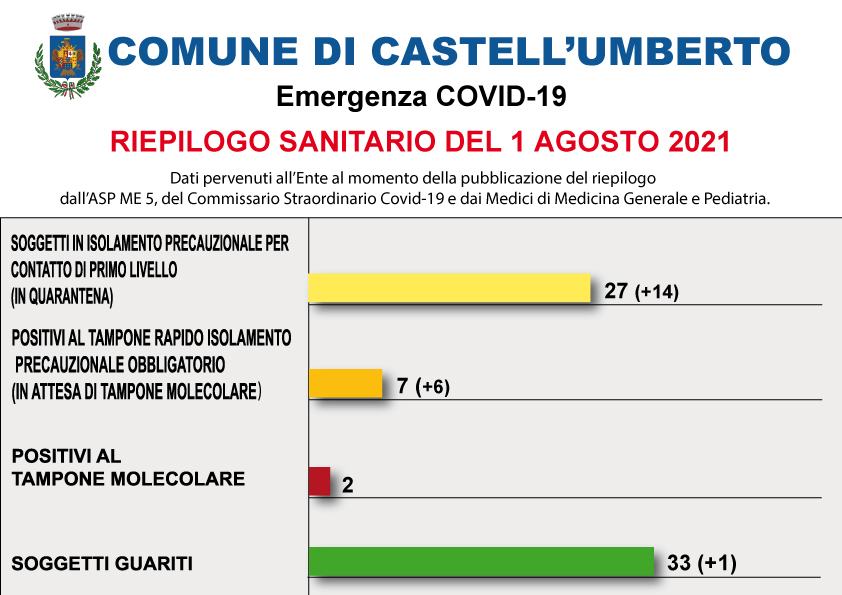 COVID-19 – RIEPILOGO SANITARIO DEL 1 AGOSTO 2021