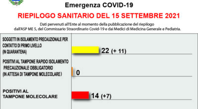 COVID-19 – RIEPILOGO SANITARIO DEL 15 SETTEMBRE 2021