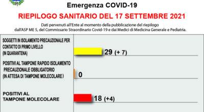 COVID-19 – RIEPILOGO SANITARIO DEL 17 SETTEMBRE 2021