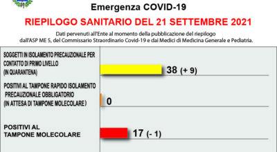 COVID-19 – RIEPILOGO SANITARIO DEL 21 SETTEMBRE 2021