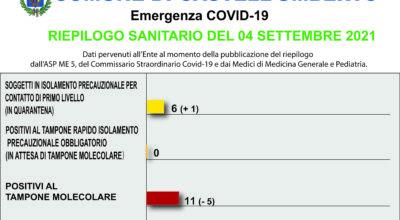 COVID-19 – RIEPILOGO SANITARIO DEL 04 SETTEMBRE 2021