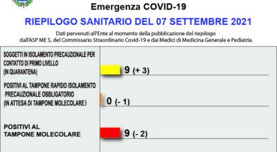 COVID-19 – RIEPILOGO SANITARIO DEL 07 SETTEMBRE 2021