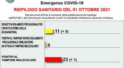 COVID-19 – RIEPILOGO SANITARIO DEL 01 OTTOBRE 2021
