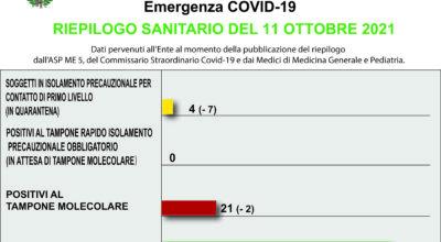 COVID-19 – RIEPILOGO SANITARIO DEL 11 OTTOBRE 2021