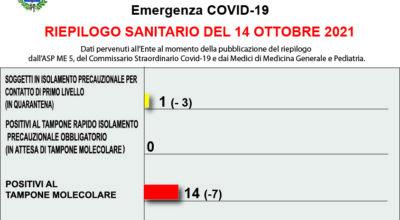 COVID-19 – RIEPILOGO SANITARIO DEL 14 OTTOBRE 2021