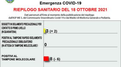 COVID-19 – RIEPILOGO SANITARIO DEL 18 OTTOBRE 2021