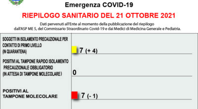 COVID-19 – RIEPILOGO SANITARIO DEL 21 OTTOBRE 2021