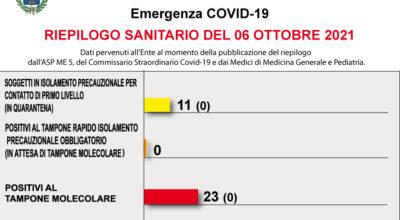 COVID-19 – RIEPILOGO SANITARIO DEL 06 OTTOBRE 2021